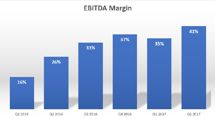 Chart showing Weibo's EBITDA margin increase from 16% in Q1 2016 to 41% in Q2 2017.