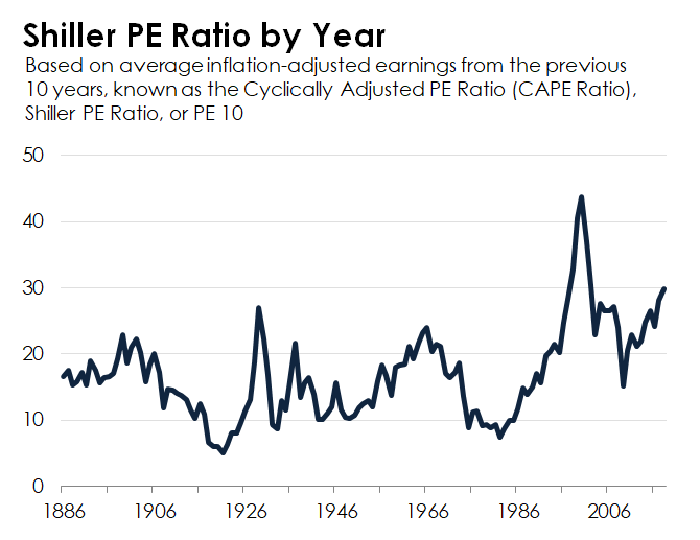 A chart of the Shiller CAPE ratio dating back to 1881.
