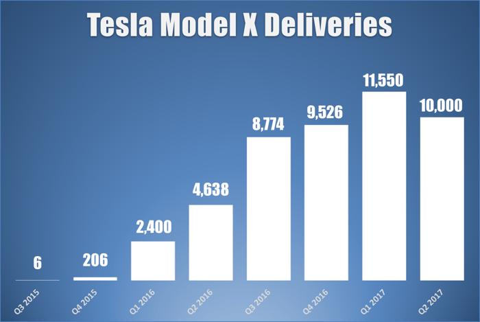 Bar chart showing Tesla's quarterly Model X deliveries