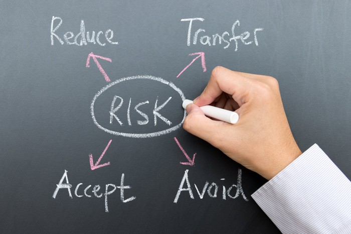 """The word """"RISK"""" written and circled on a chalkboard, with arrows pointing out from it to the words """"Reduce,"""" """"Transfer,"""" """"Accept,"""" and """"Avoid."""""""