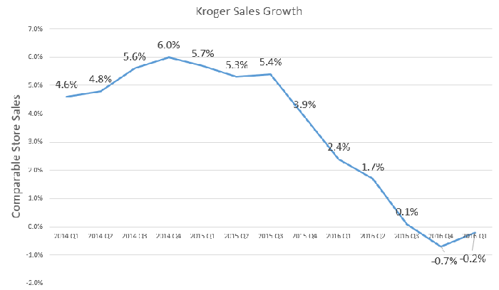 Chart showing declining sales growth.