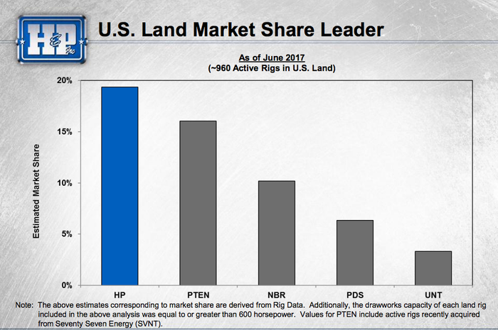 A bar chart showing Helmerich & Payne's leading share in the U.S. oil drilling business