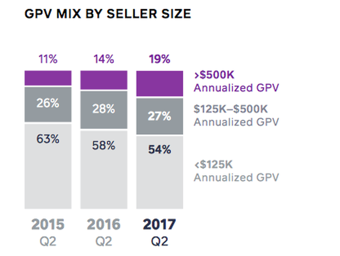 Bar chart showing Square's GPV.
