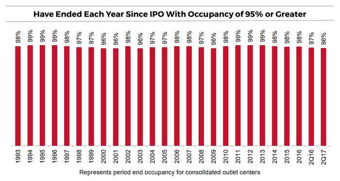 Chart of Tanger's occupancy each year since 1993.