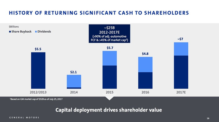 A chart showing GM's recent history of returning cash to shareholders via dividends and a share-repurchase program.