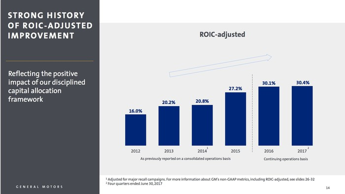 A chart that shows that GM's ROIC has risen from 16% in 2012 to 30.1% in 2016, and 30.4% so far in 2017.