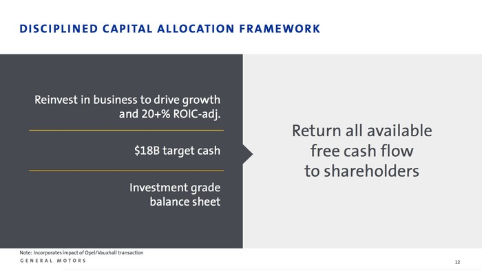 A slide summarizing GM's capital allocation framework, as explained in the text below.