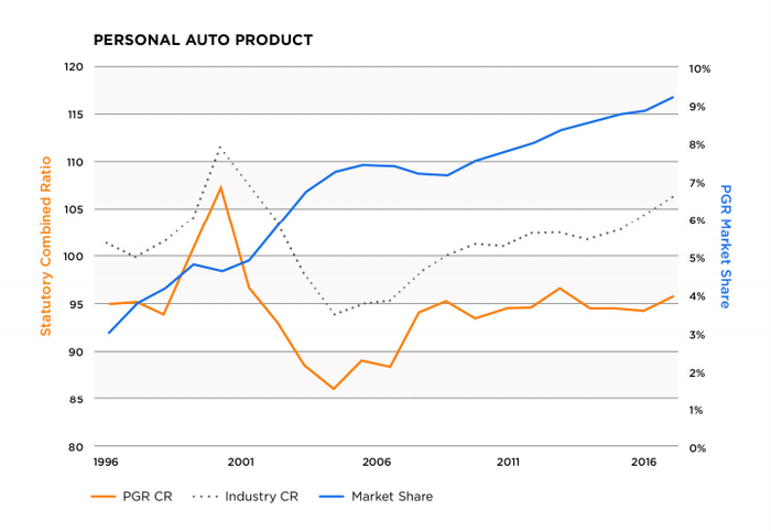 Line graph showing that Progressive's combined ratio (described above) and market share both outpace industry trends.