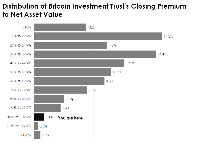 Chart of Bitcoin Investment Trust's premium