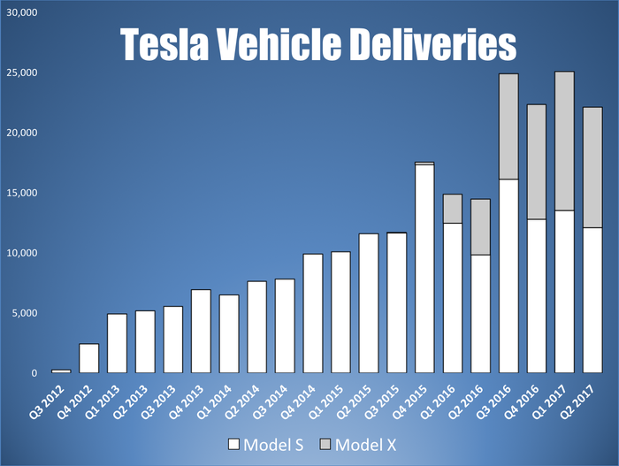 Bar chart showing Tesla's Model S and X deliveries by quarter