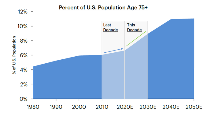 Chart of expected 75-and-over population growth in the U.S.