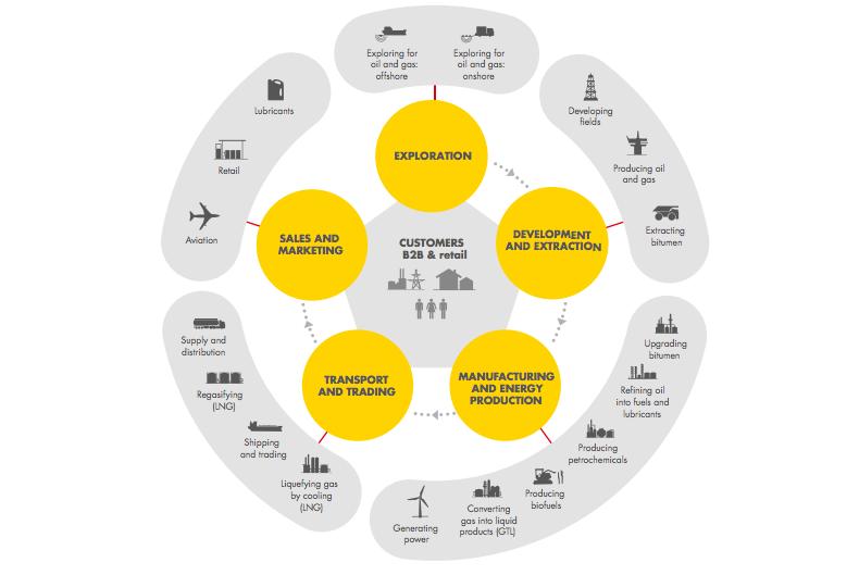 An image showing Royal Dutch Shell's diversified business