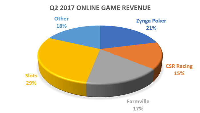 Pie chart showing Zynga's Q2 2017 online game revenues by contribute share: Slots 29%, Zynga Poker 21%, Other 18%, Farmville 17%, CSR racing 15%.