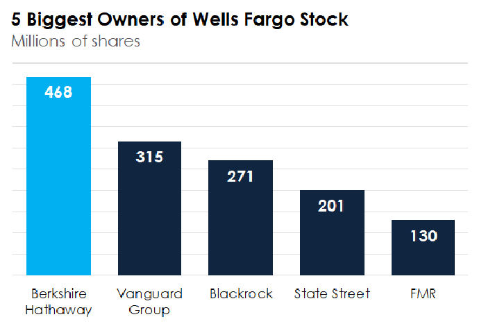 A bar chart showing the five biggest owners of Wells Fargo stock.