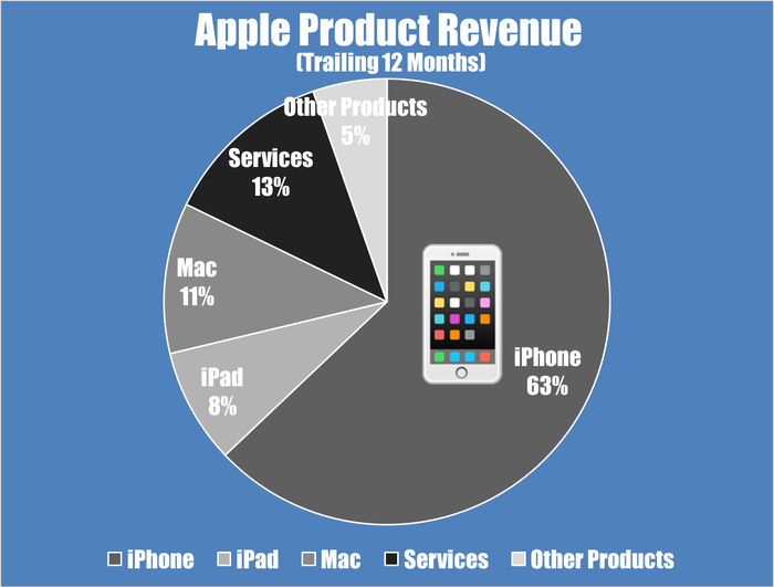 Pie chart showing Apple revenue by product segment