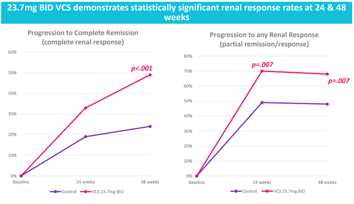 Clinical charts from voclosporin study. More than 30% of patients in the voclosporin group progressed to complete remission at 24 weeks, and almost 50% did at 48 weeks. The control group's results are 20% at 24 weeks and under 25% at 48 weeks. The p-value is less than 0.001.