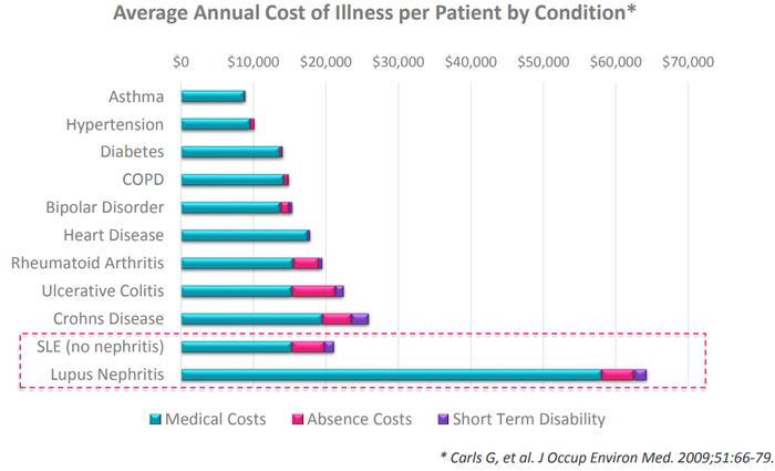 Chart showing average annual cost of illness per patient by condition. The medical costs for lupus nephritis are about $57,000; when absence costs and short-term disability are included, the total approaches $65,000. Lupus nephritis is more costly than asthma, diabetes, heart disease, and Crohns disease, among others.