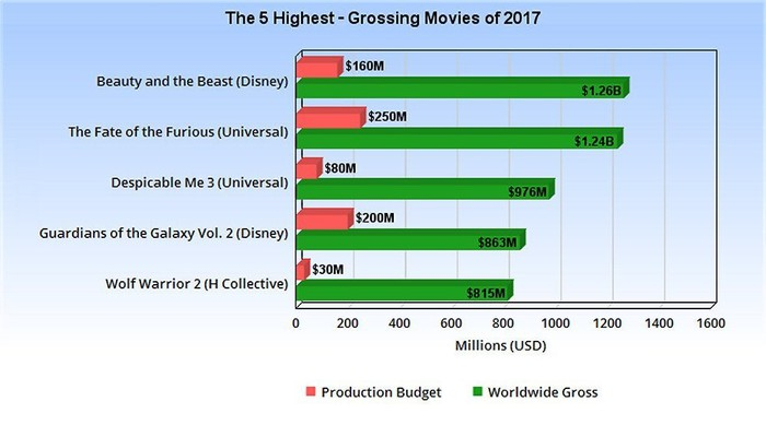 Chart showing the five highest-grossing movies of 2017 so far
