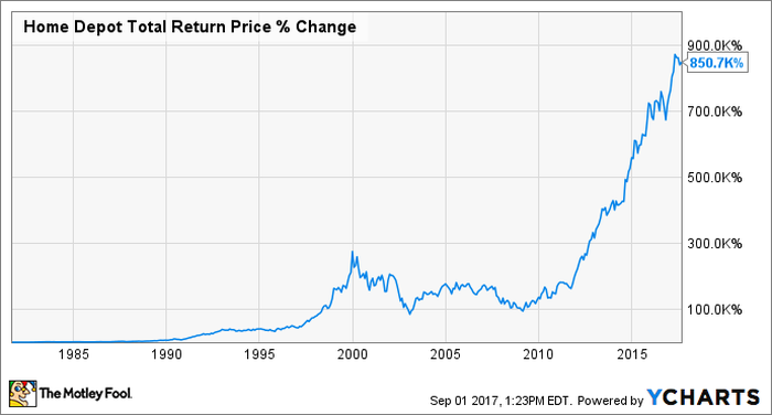 Chart showing Home Depot's Total Return Price increasing 850,700% since 1981.