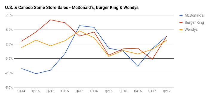 Chart showing rising comparable-store sales of Burger King, McDonald's, and Wendy's