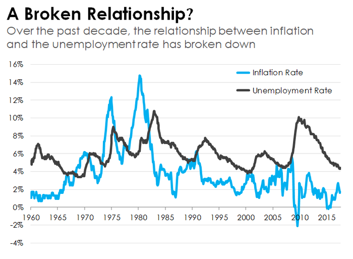 A line graph comparing the inflation rate and the unemployment rate going back to 1960.