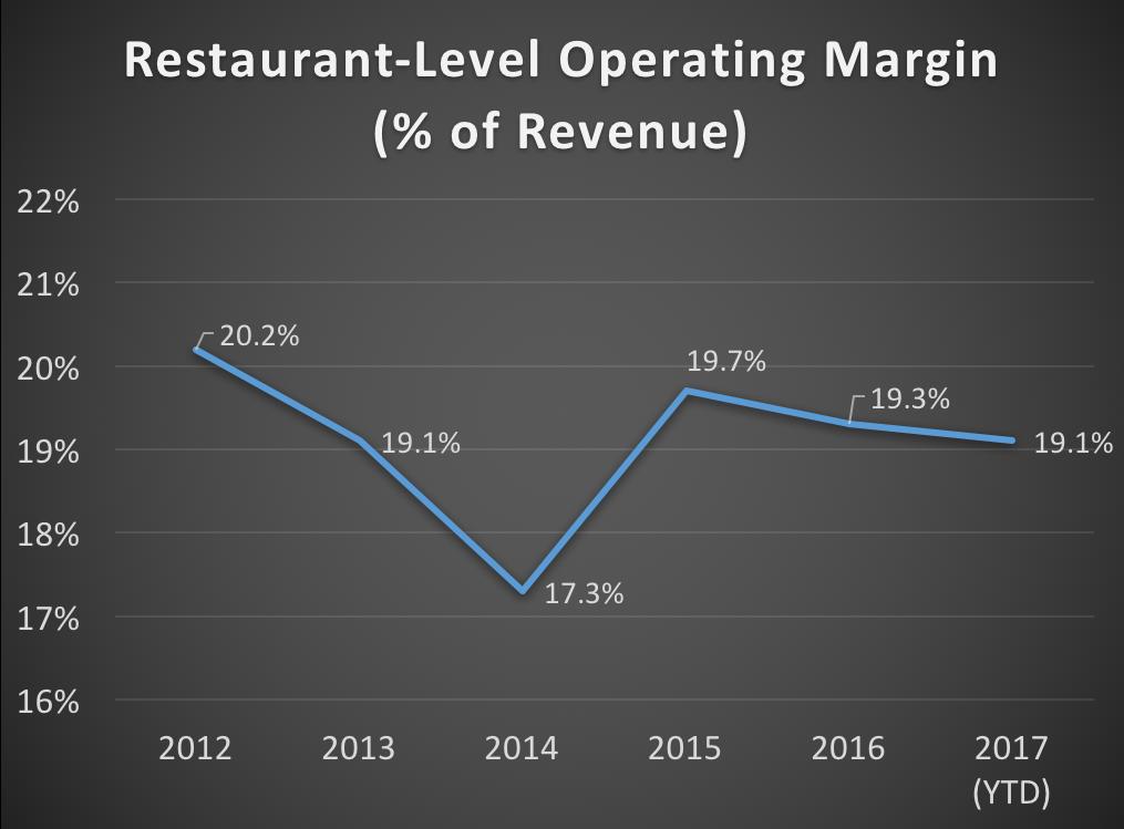 Chum's restaurant-level operating margin from 2012 through Q2 2017
