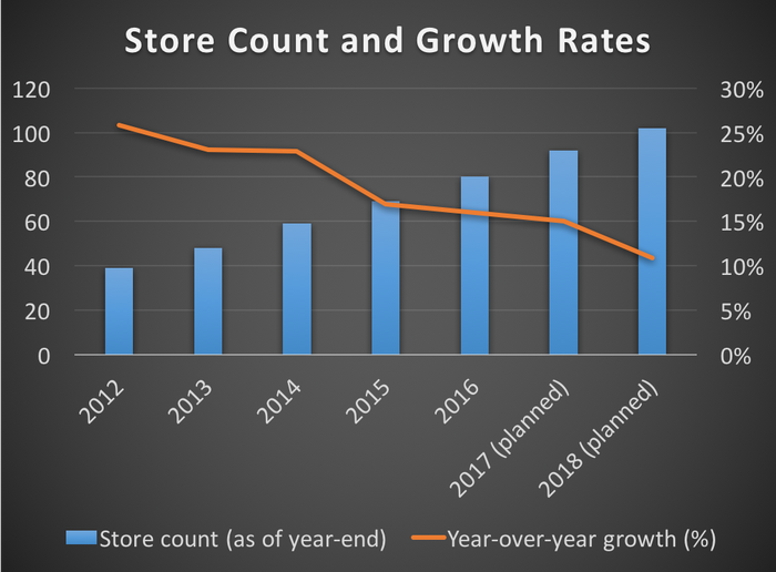 Chuy's store count and annual growth rates from 2012 through 2018 (based on management guidance)