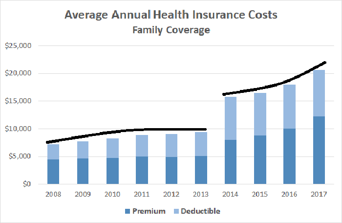 Average annual health insurance costs chart