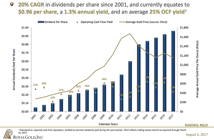 A graph of Royal Gold's dividend going up over time with gold prices layered over it to show that the dividend kept going up even as gold prices fell