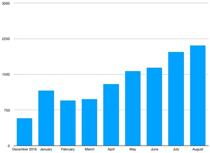 A bar chart showing that monthly U.S. sales of the Chevrolet Bolt EV have increased steadily from 952 in February to 2,052 in August.