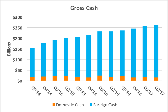 Chart showing Apple's growing cash position, split between foreign cash and domestic cash