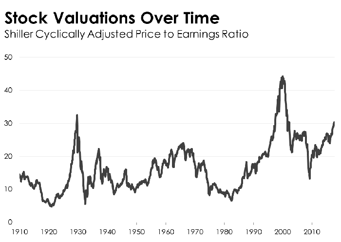 A line chart of the Shiller CAPE ratio.