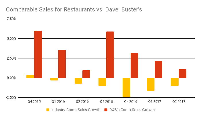 Dave & Busters comp sales have remained positive, even though the restaurant industry comp numbers have been negative since the beginning of 2016. The worst quarter was the end of 2016 with a 2.4% industry drop.