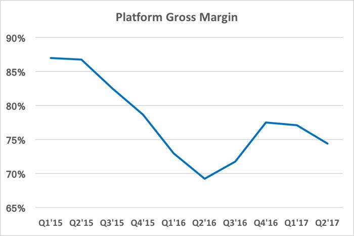 Chart showing platform gross margin being higher than player gross margin