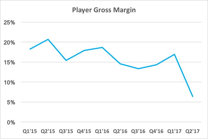 Chart showing player gross margin falling