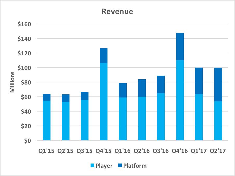 Chart showing a quarterly revenue breakdown