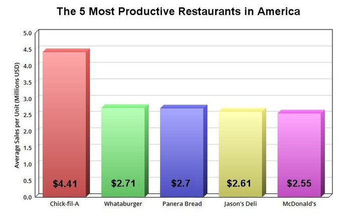 Chart average sales per unit at the five leading fast-food chains