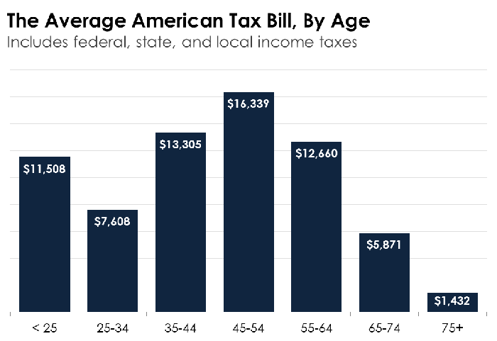 A bar chart breaking down average income taxes by age range.