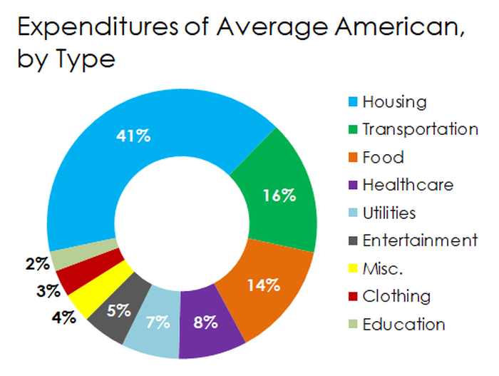 A donut chart breaking down American consumers' biggest expenditures.