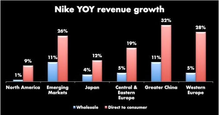 Bar chart with Nike YOY revenue growth by geography showing DTC revenue far outpacing the wholesale growth in every region. The other notable thing is that all international regions are outpacing the revenue growth in the U.S.