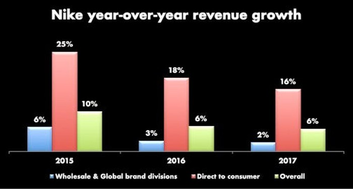 A bar chart showing the last three years of revenue growth of Wholesale, DTC, and the overall company. DTC far outpaces wholesale, helping the overall revenue. 2017 numbers: 2% growth for wholesale, 16% for DTC, and overall revenue 6%.