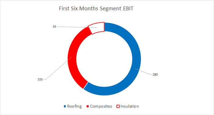 Segment earnings before interest and tax for the first 6 months