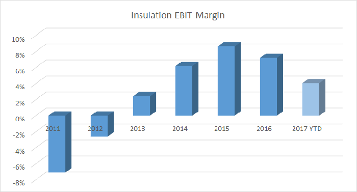 insulation earnings before interest and taxes margin