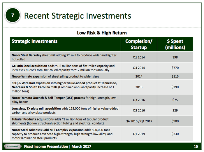 A list of Nucor's recent investment and acquisition activity