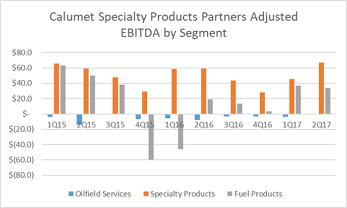 A chart of Calumet Specialty Products Partners' quarterly earnings by segment since 2015