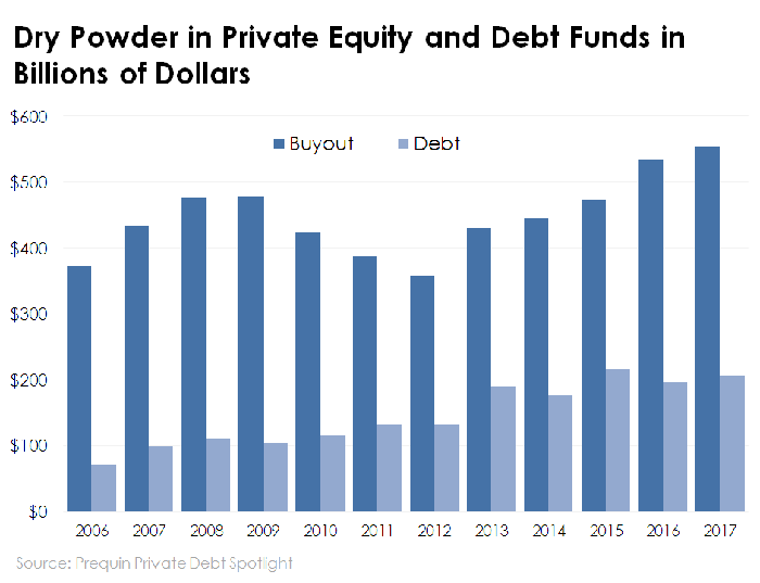 Chart of private equity and debt funds' dry powder