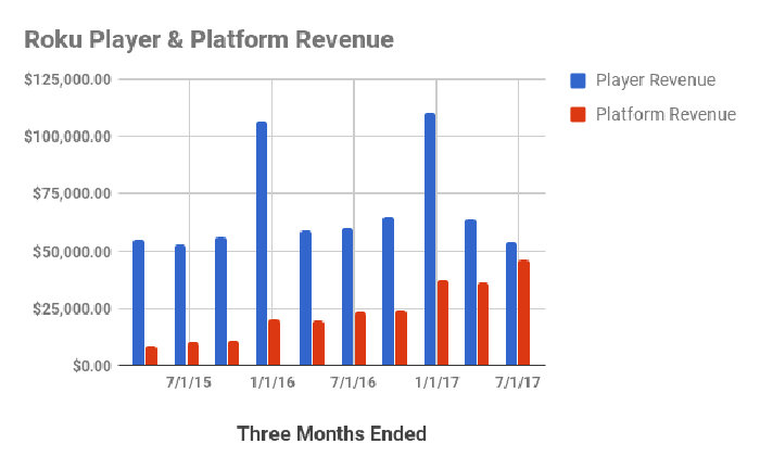 Chat showing Platform revenue becoming almost equal with player revenue