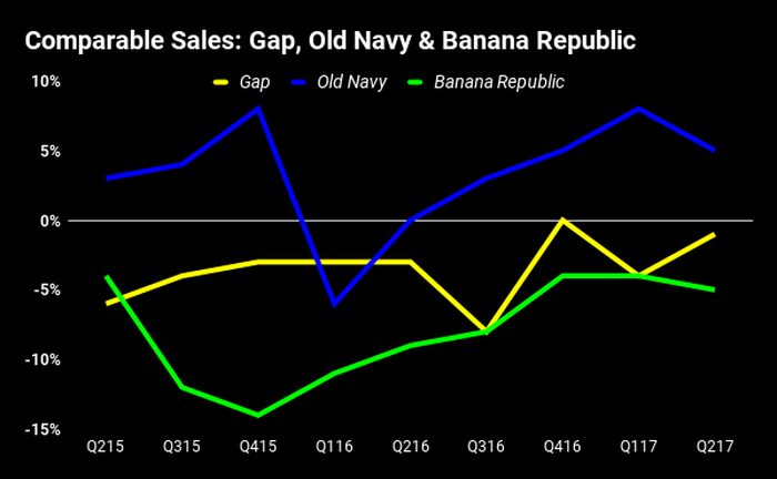 Chart showing comps of Gap brands