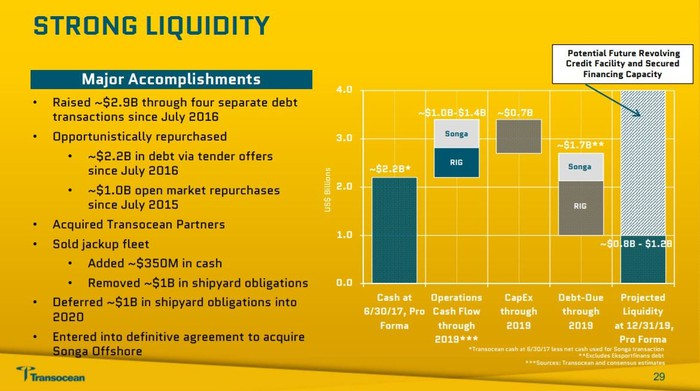 A slide showing Transocean's projected liquidity through 2019.