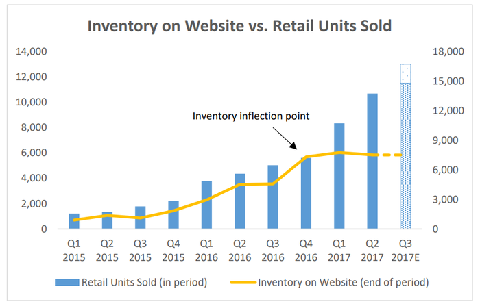 Graphic showing flatlining inventory starting in Q4 2016, with retail units climbing